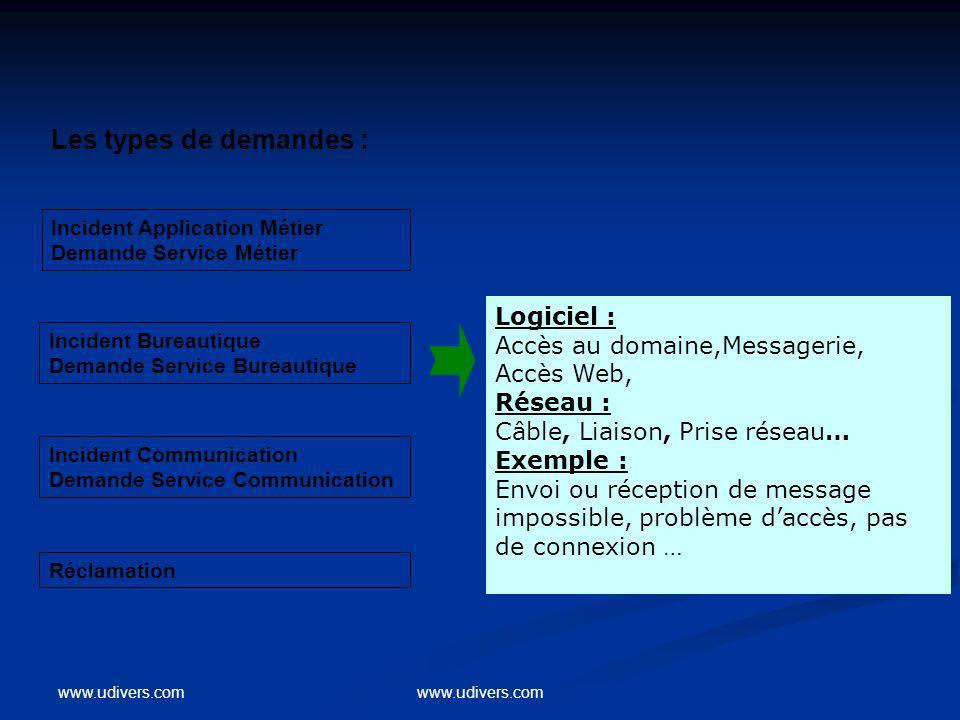 www.udivers.com Les types de demandes : Incident Application Métier Demande Service Métier Incident Bureautique Demande Service Bureautique Incident C