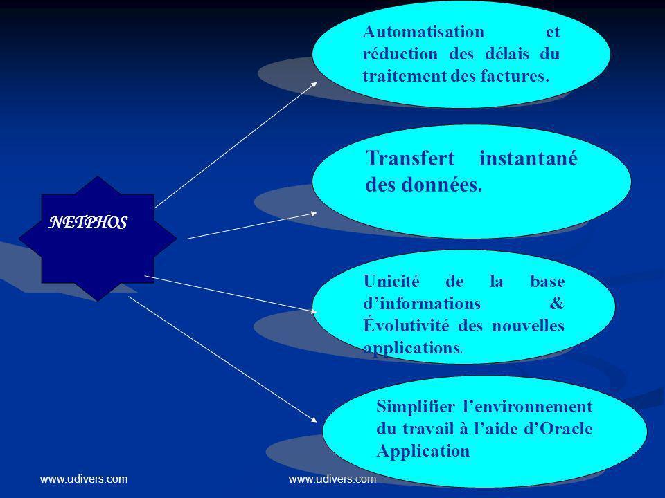 www.udivers.com NETPHOS Automatisation et réduction des délais du traitement des factures. Transfert instantané des données. Unicité de la base dinfor