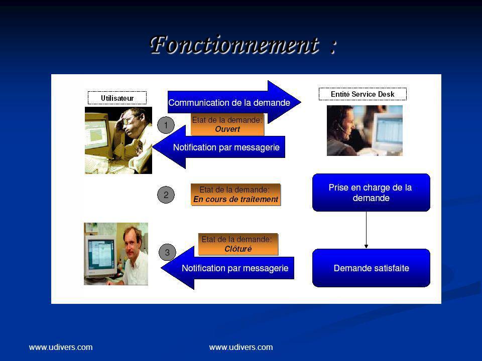 www.udivers.com Fonctionnement :