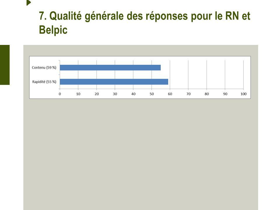 7. Qualité générale des réponses pour le RN et Belpic