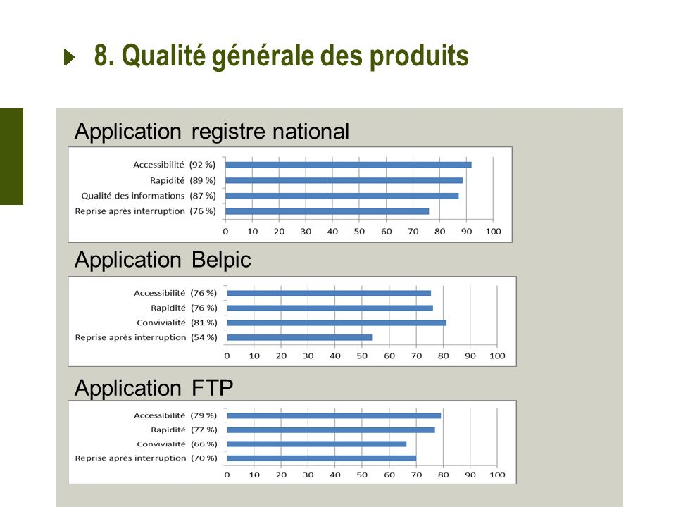 8. Qualité générale des produits Application registre national Application Belpic Application FTP
