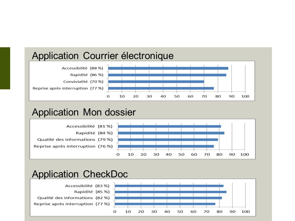 Application Courrier électronique Application Mon dossier Application CheckDoc