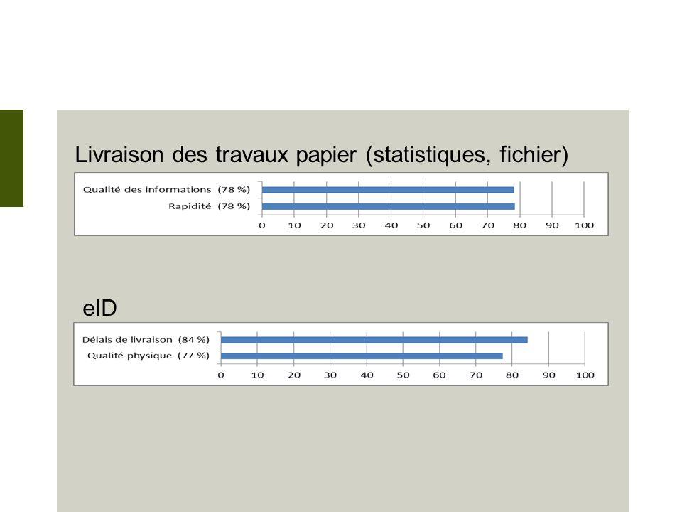 Livraison des travaux papier (statistiques, fichier) eID