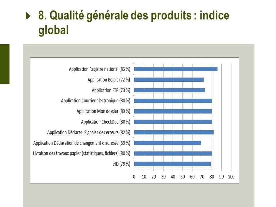 8. Qualité générale des produits : indice global