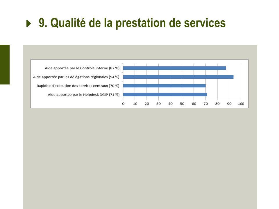 9. Qualité de la prestation de services