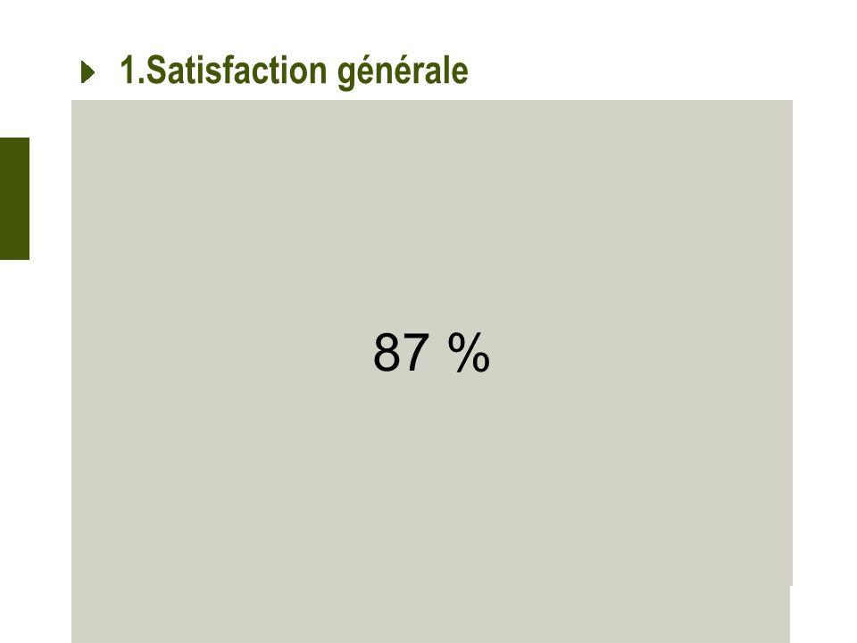 1.Satisfaction générale 87 %