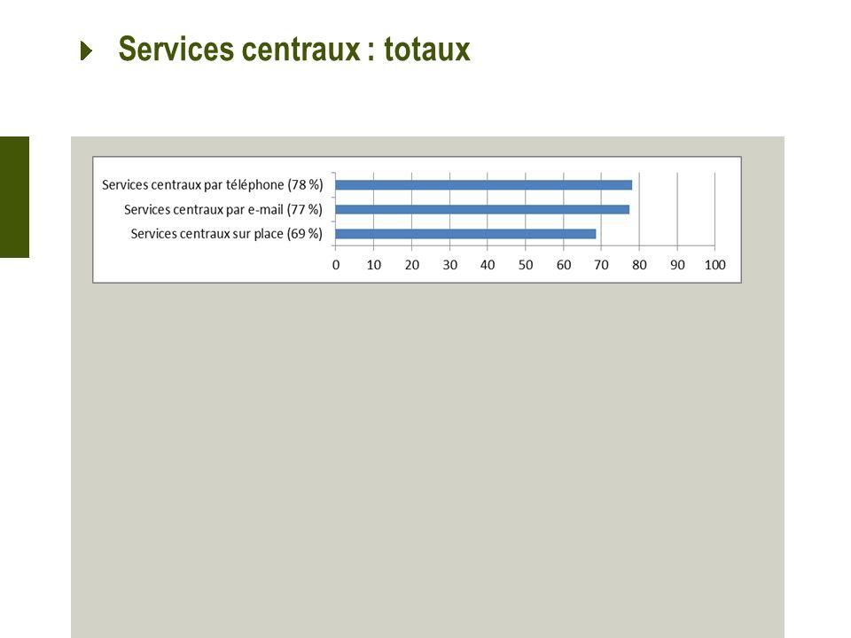 Services centraux : totaux
