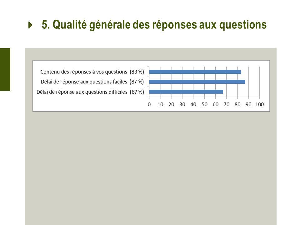 5. Qualité générale des réponses aux questions