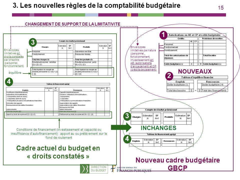 15 3 Enveloppes limitatives en droits constatés par chapitre (personnel, fonctionnement) équilibre Conditions de financement (investissement et capaci