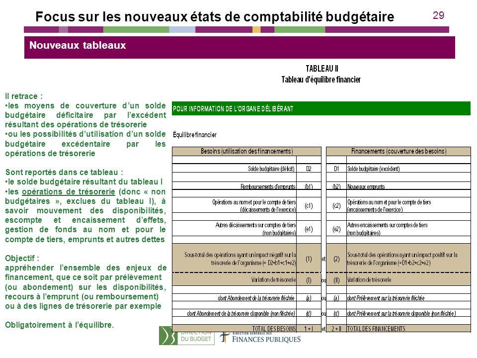 29 Il retrace : les moyens de couverture dun solde budgétaire déficitaire par lexcédent résultant des opérations de trésorerie ou les possibilités dut
