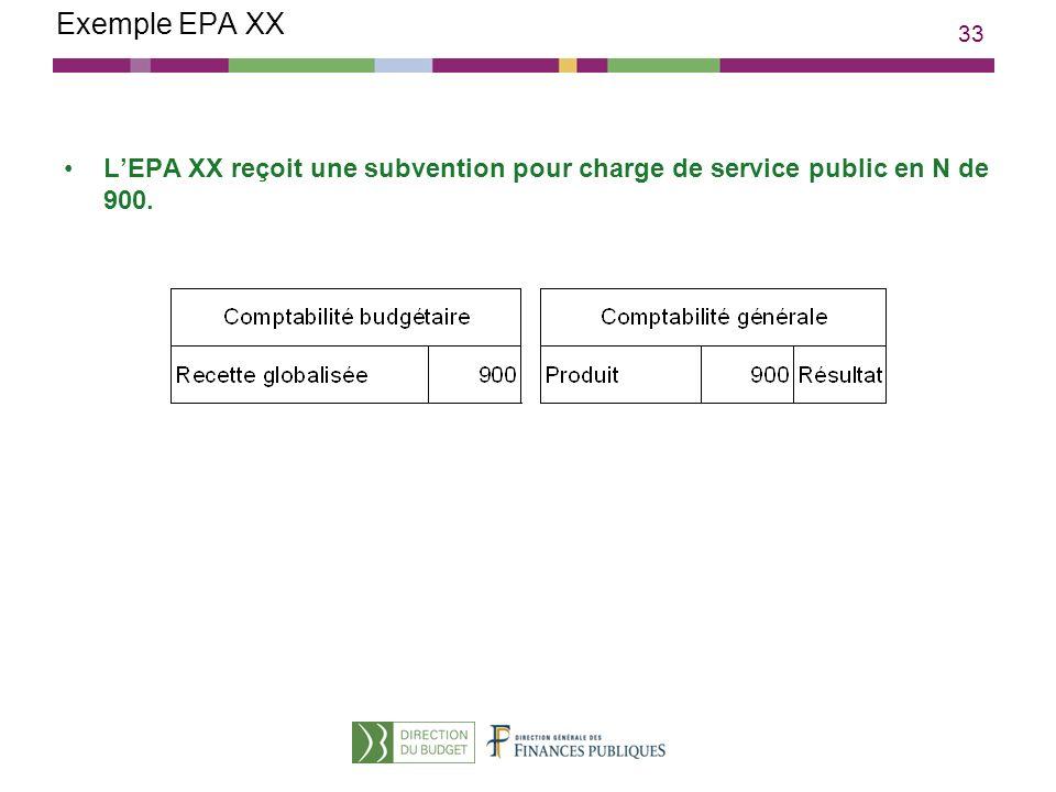 33 Exemple EPA XX LEPA XX reçoit une subvention pour charge de service public en N de 900.