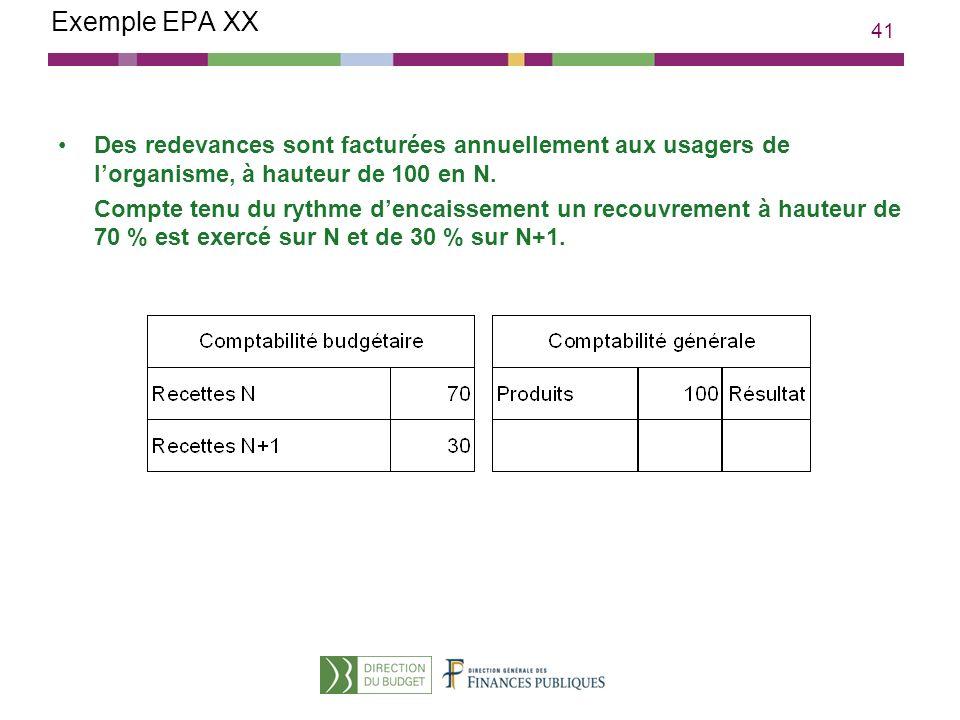 41 Exemple EPA XX Des redevances sont facturées annuellement aux usagers de lorganisme, à hauteur de 100 en N. Compte tenu du rythme dencaissement un