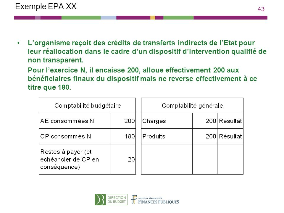 43 Exemple EPA XX Lorganisme reçoit des crédits de transferts indirects de lEtat pour leur réallocation dans le cadre dun dispositif dintervention qua