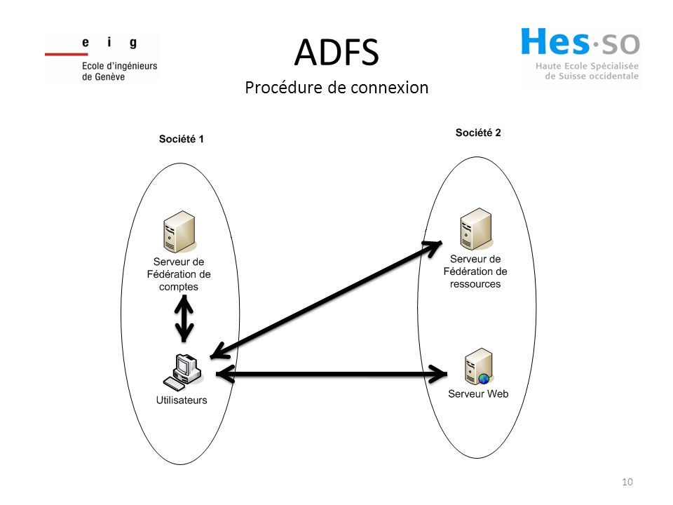 ADFS Procédure de connexion 10
