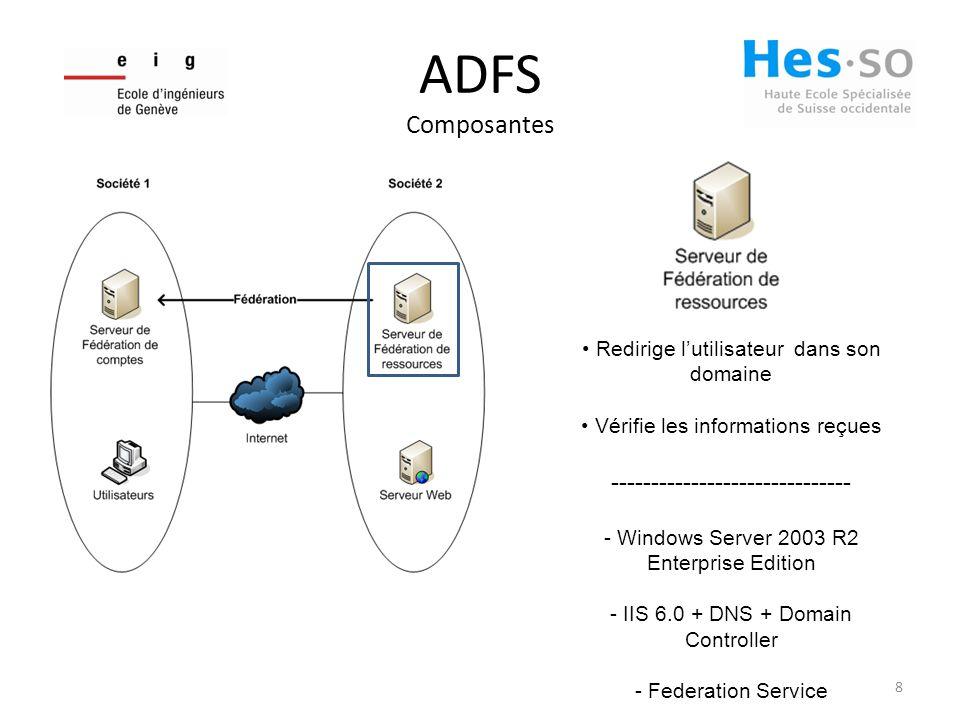 ADFS Composantes 8 Redirige lutilisateur dans son domaine Vérifie les informations reçues ------------------------------ - Windows Server 2003 R2 Enterprise Edition - IIS 6.0 + DNS + Domain Controller - Federation Service