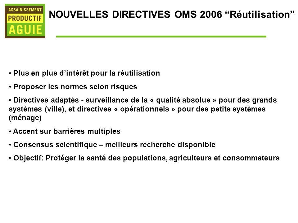 NOUVELLES DIRECTIVES OMS 2006 Réutilisation Plus en plus dintérêt pour la réutilisation Proposer les normes selon risques Directives adaptés - surveil
