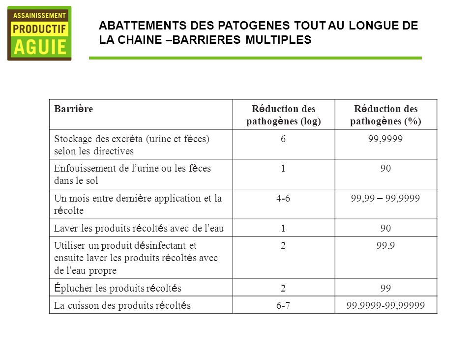 ABATTEMENTS DES PATOGENES TOUT AU LONGUE DE LA CHAINE –BARRIERES MULTIPLES Barri è reR é duction des pathog è nes (log) R é duction des pathog è nes (