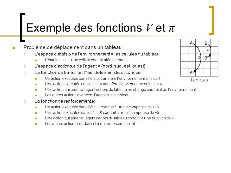 Exemple des fonctions V et π Problème de déplacement dans un tableau Lespace détats S de lenvironnement = les cellules du tableau Létat initial est un