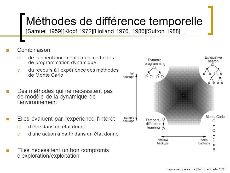 Méthodes de différence temporelle [Samuel 1959][Klopf 1972][Holland 1976, 1986][Sutton 1988]… Combinaison de laspect incrémental des méthodes de progr