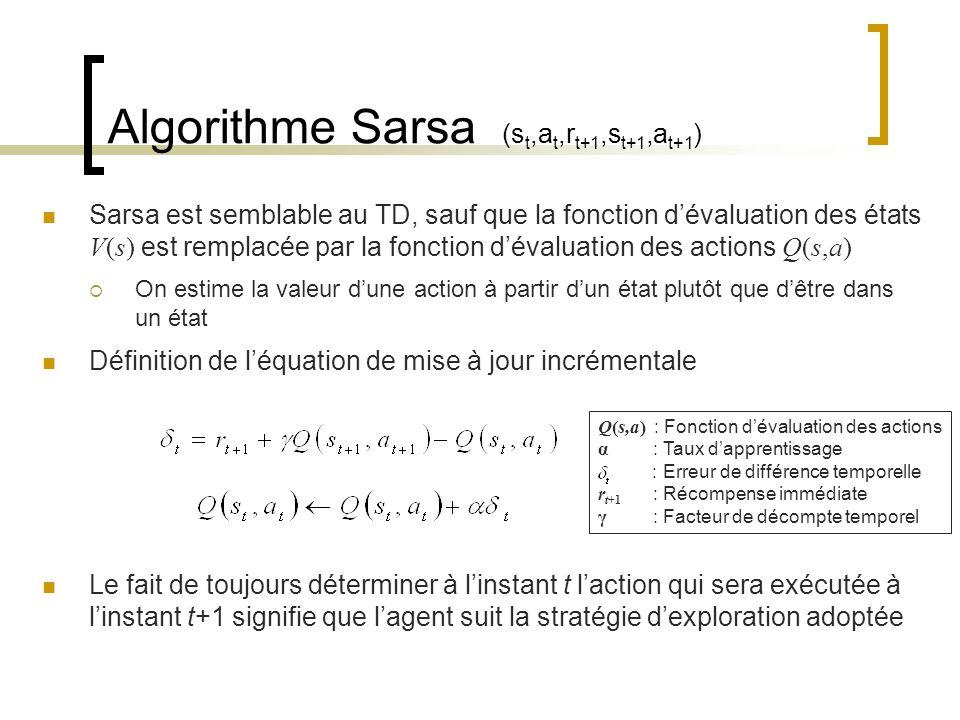 Algorithme Sarsa (s t,a t,r t+1,s t+1,a t+1 ) Sarsa est semblable au TD, sauf que la fonction dévaluation des états V(s) est remplacée par la fonction