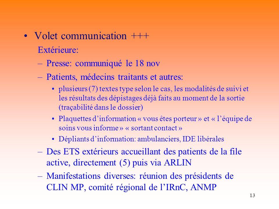 13 Volet communication +++ Extérieure: –Presse: communiqué le 18 nov –Patients, médecins traitants et autres: plusieurs (7) textes type selon le cas,