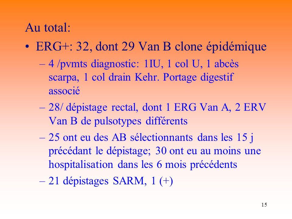 15 Au total: ERG+: 32, dont 29 Van B clone épidémique –4 /pvmts diagnostic: 1IU, 1 col U, 1 abcès scarpa, 1 col drain Kehr. Portage digestif associé –