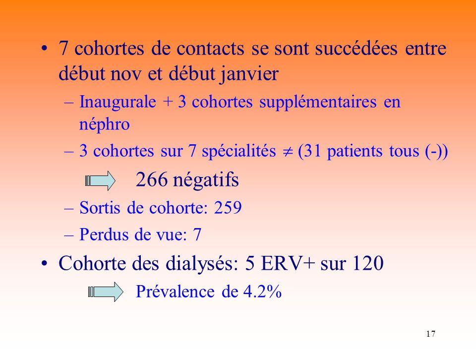 17 7 cohortes de contacts se sont succédées entre début nov et début janvier –Inaugurale + 3 cohortes supplémentaires en néphro –3 cohortes sur 7 spécialités (31 patients tous (-)) 266 négatifs –Sortis de cohorte: 259 –Perdus de vue: 7 Cohorte des dialysés: 5 ERV+ sur 120 Prévalence de 4.2%