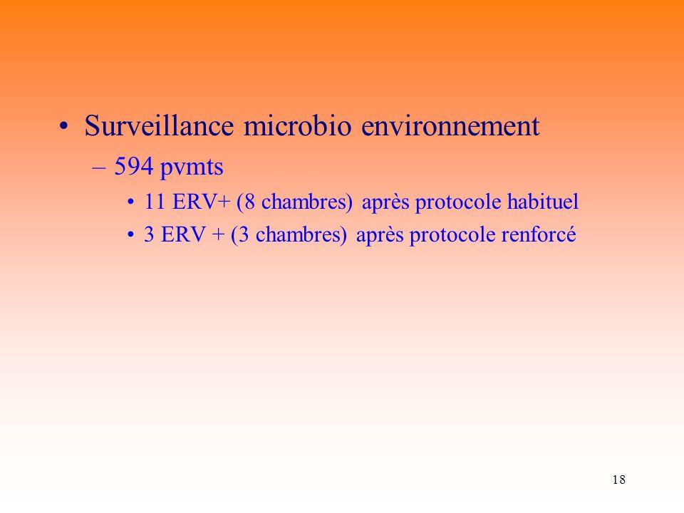 18 Surveillance microbio environnement –594 pvmts 11 ERV+ (8 chambres) après protocole habituel 3 ERV + (3 chambres) après protocole renforcé