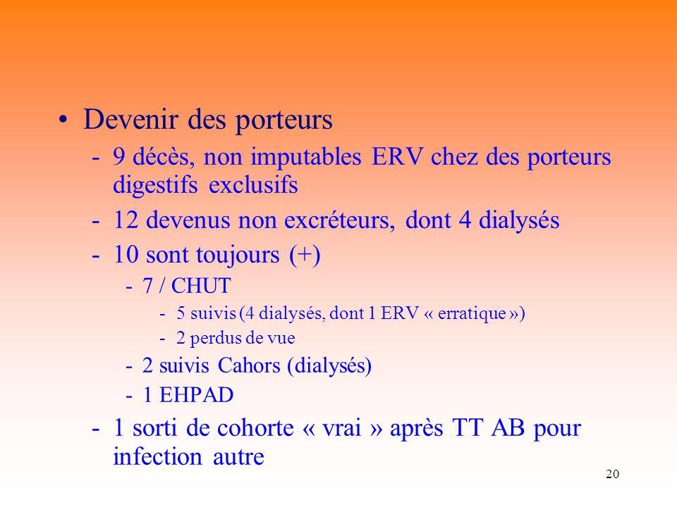 20 Devenir des porteurs -9 décès, non imputables ERV chez des porteurs digestifs exclusifs -12 devenus non excréteurs, dont 4 dialysés -10 sont toujours (+) -7 / CHUT -5 suivis (4 dialysés, dont 1 ERV « erratique ») -2 perdus de vue -2 suivis Cahors (dialysés) -1 EHPAD -1 sorti de cohorte « vrai » après TT AB pour infection autre