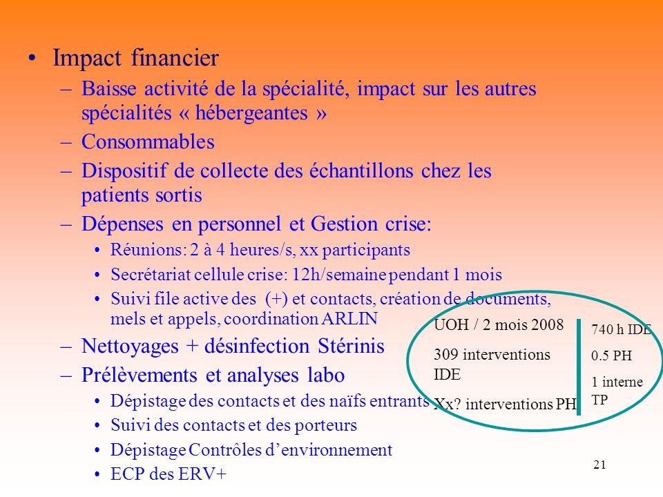 21 Impact financier –Baisse activité de la spécialité, impact sur les autres spécialités « hébergeantes » –Consommables –Dispositif de collecte des éc