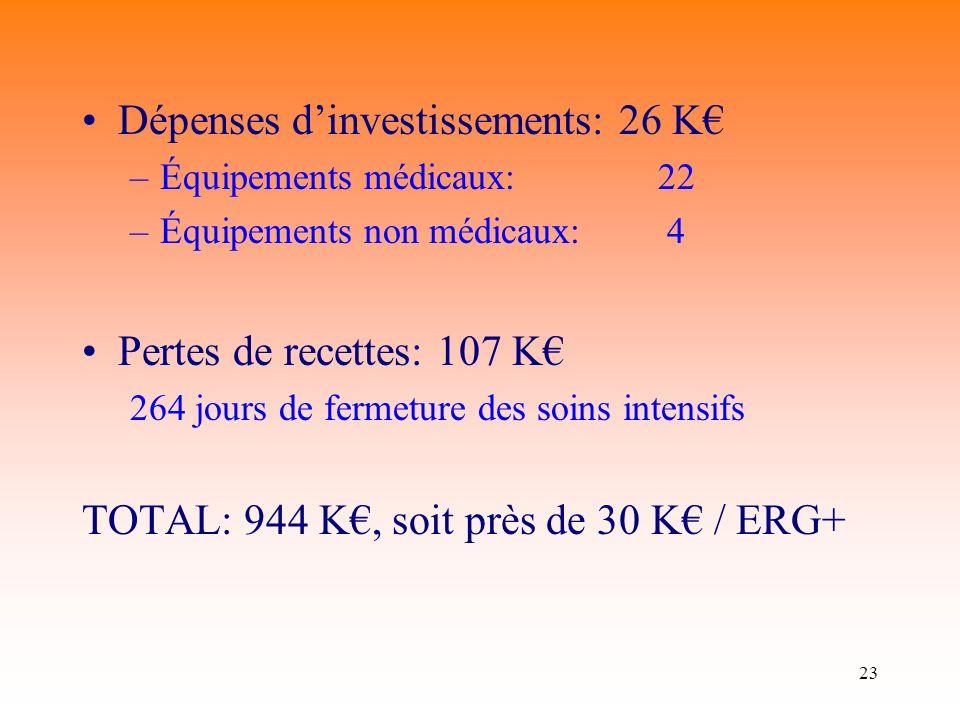23 Dépenses dinvestissements: 26 K –Équipements médicaux:22 –Équipements non médicaux: 4 Pertes de recettes: 107 K 264 jours de fermeture des soins intensifs TOTAL: 944 K, soit près de 30 K / ERG+