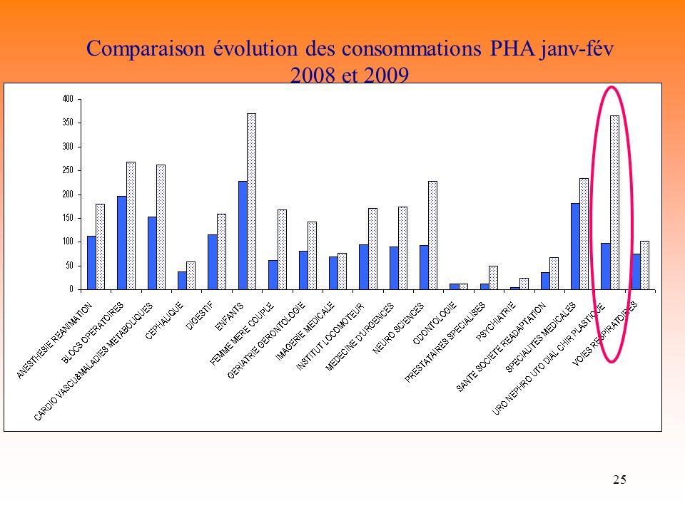 25 Consommations SHA Janvier-Février 2008/2009 par pôle Comparaison évolution des consommations PHA janv-fév 2008 et 2009