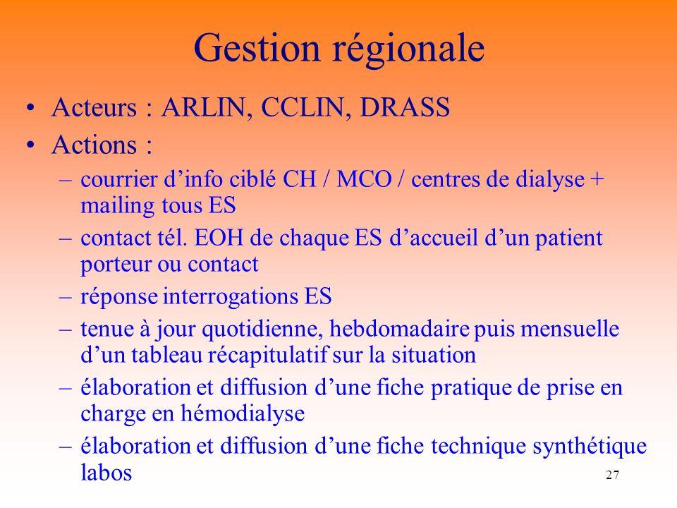 27 Acteurs : ARLIN, CCLIN, DRASS Actions : –courrier dinfo ciblé CH / MCO / centres de dialyse + mailing tous ES –contact tél.