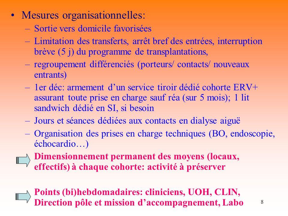 8 Mesures organisationnelles: –Sortie vers domicile favorisées –Limitation des transferts, arrêt bref des entrées, interruption brève (5 j) du program