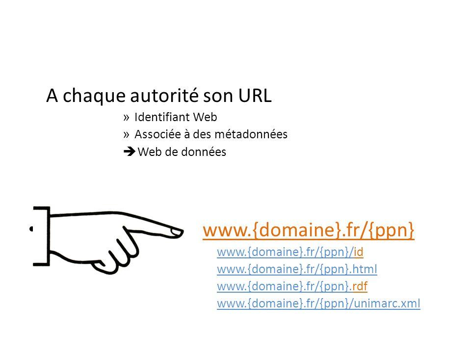 A chaque autorité son URL » Identifiant Web » Associée à des métadonnées Web de données www.{domaine}.fr/{ppn} www.{domaine}.fr/{ppn}/id www.{domaine}.fr/{ppn}.html www.{domaine}.fr/{ppn}.rdf www.{domaine}.fr/{ppn}/unimarc.xml