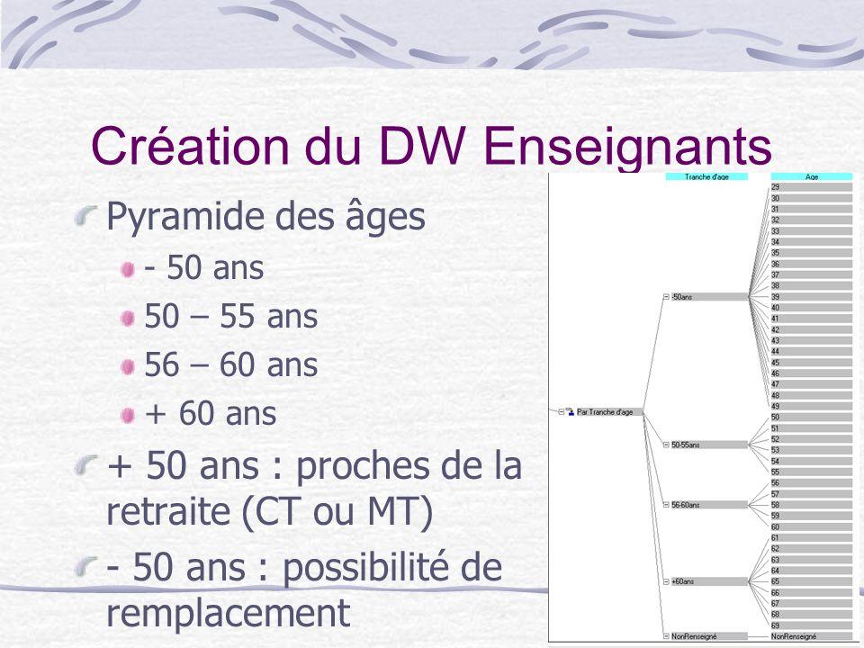 12 Création du DW Enseignants Pyramide des âges - 50 ans 50 – 55 ans 56 – 60 ans + 60 ans + 50 ans : proches de la retraite (CT ou MT) - 50 ans : poss