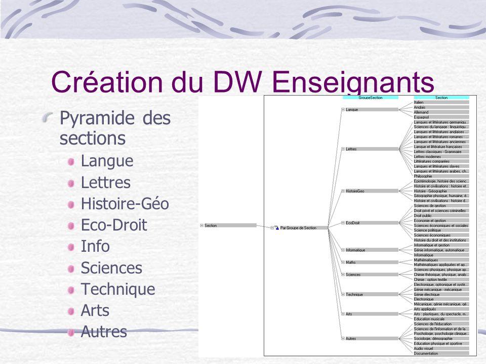 13 Création du DW Enseignants Pyramide des sections Langue Lettres Histoire-Géo Eco-Droit Info Sciences Technique Arts Autres