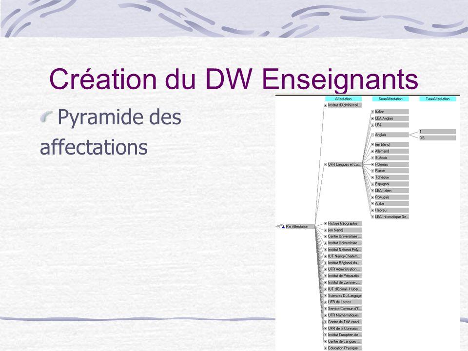 14 Création du DW Enseignants Pyramide des affectations