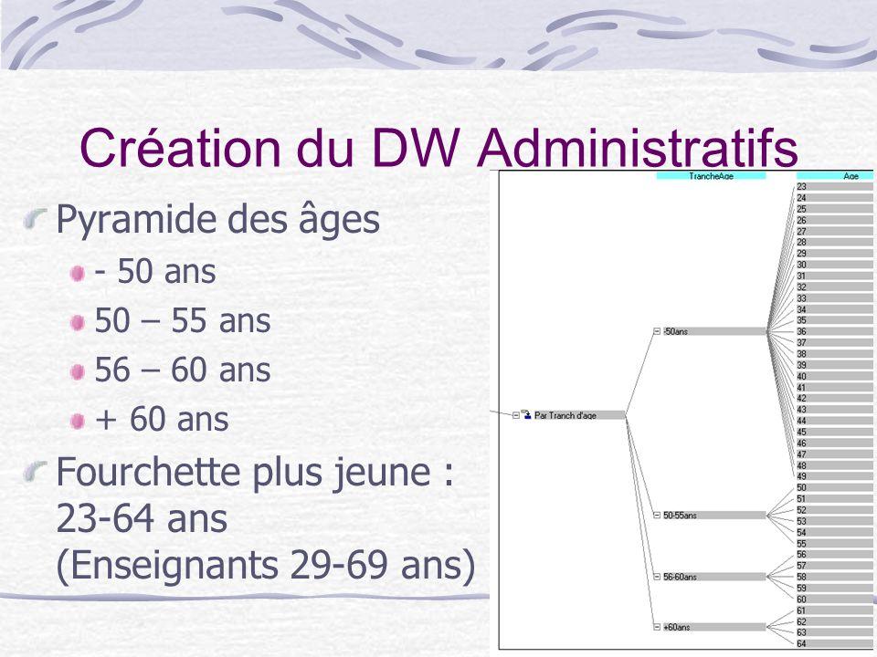 16 Création du DW Administratifs Pyramide des âges - 50 ans 50 – 55 ans 56 – 60 ans + 60 ans Fourchette plus jeune : 23-64 ans (Enseignants 29-69 ans)