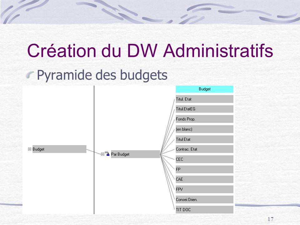 17 Création du DW Administratifs Pyramide des budgets