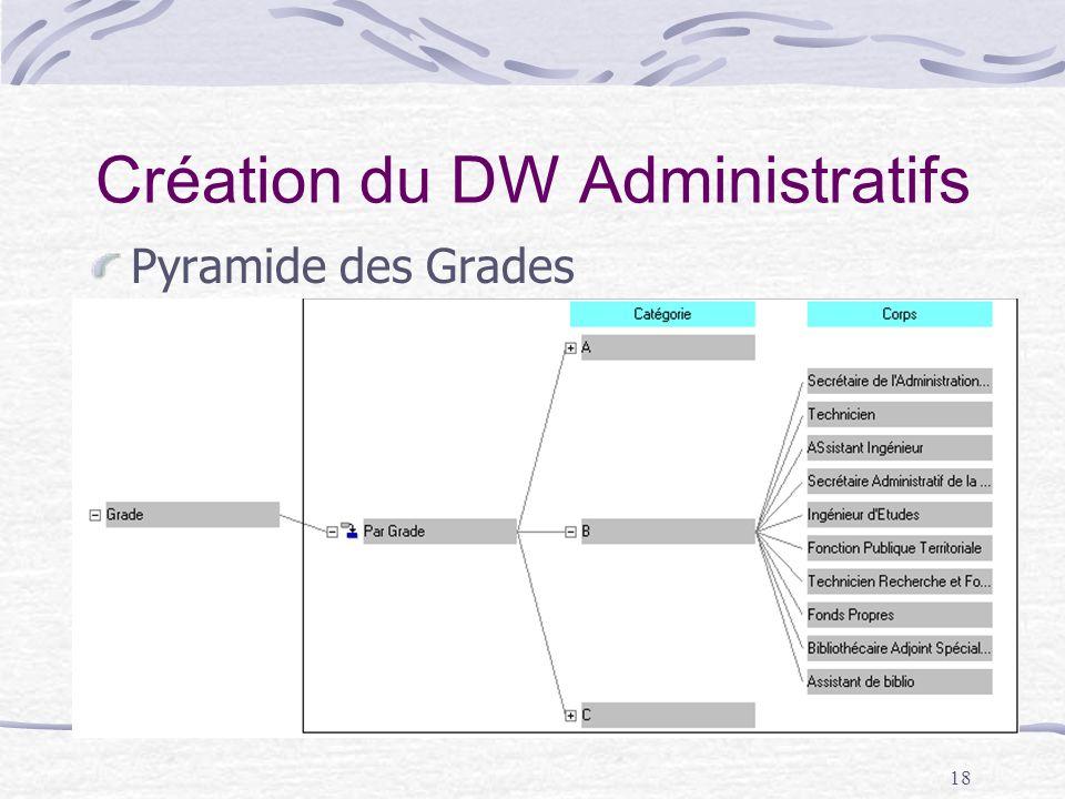 18 Création du DW Administratifs Pyramide des Grades
