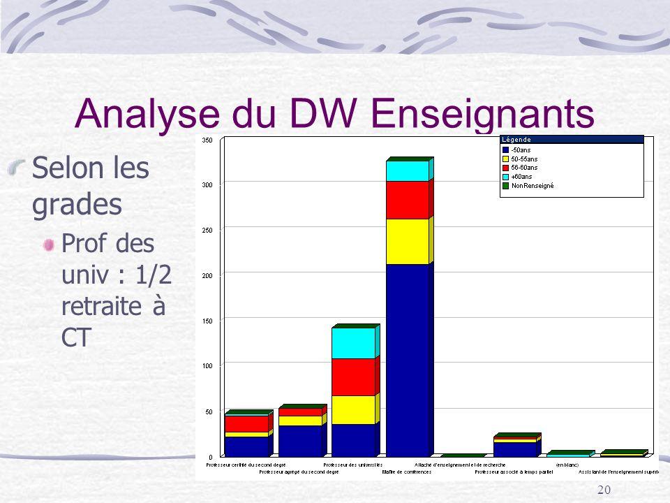 20 Analyse du DW Enseignants Selon les grades Prof des univ : 1/2 retraite à CT