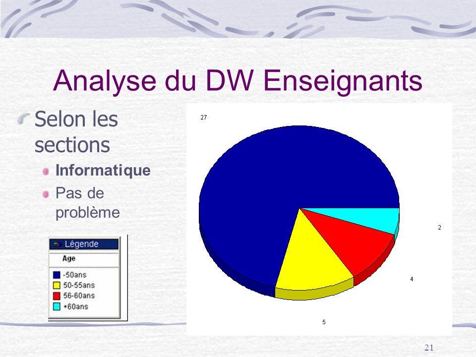 21 Analyse du DW Enseignants Selon les sections Informatique Pas de problème
