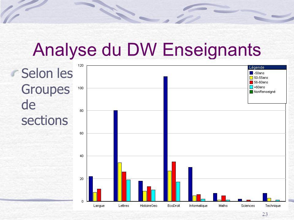 23 Analyse du DW Enseignants Selon les Groupes de sections