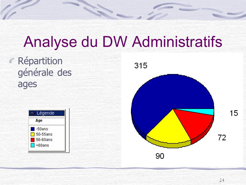 24 Analyse du DW Administratifs Répartition générale des ages