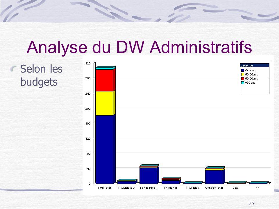 25 Analyse du DW Administratifs Selon les budgets