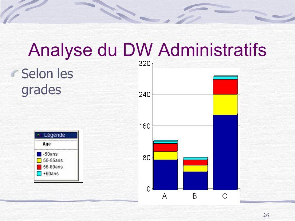 26 Analyse du DW Administratifs Selon les grades