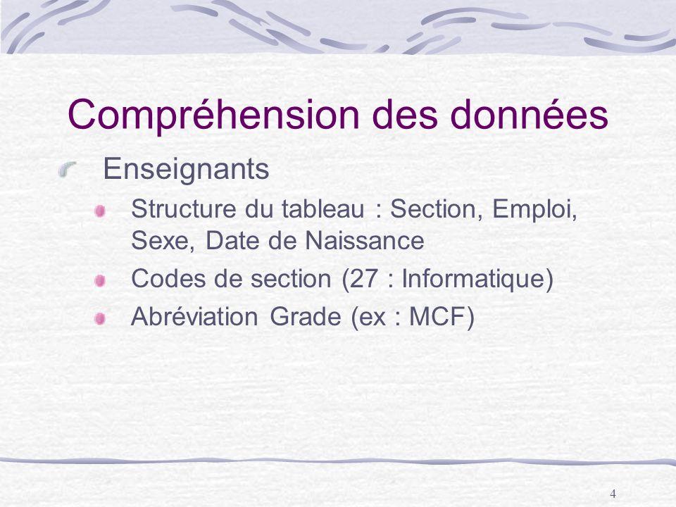 4 Compréhension des données Enseignants Structure du tableau : Section, Emploi, Sexe, Date de Naissance Codes de section (27 : Informatique) Abréviati