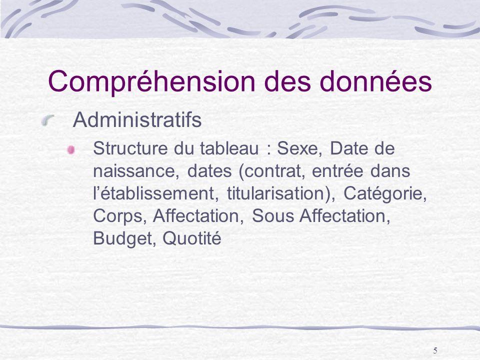 5 Compréhension des données Administratifs Structure du tableau : Sexe, Date de naissance, dates (contrat, entrée dans létablissement, titularisation)