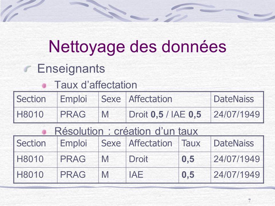 7 Nettoyage des données Enseignants Taux daffectation Résolution : création dun taux SectionEmploiSexeAffectationDateNaiss H8010PRAGMDroit 0,5 / IAE 0